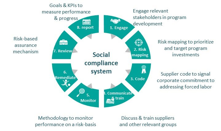 Social Compliance System