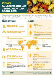 Rainforest Alliance Cocoa Statistics 2018