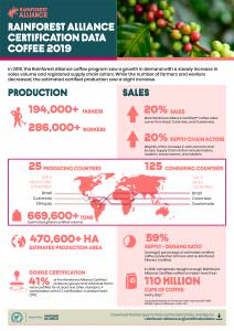 Rainforest Alliance Coffee Statistics 2018