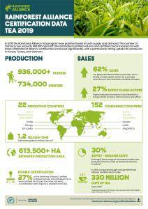Rainforest Alliance Tea Statistics 2018